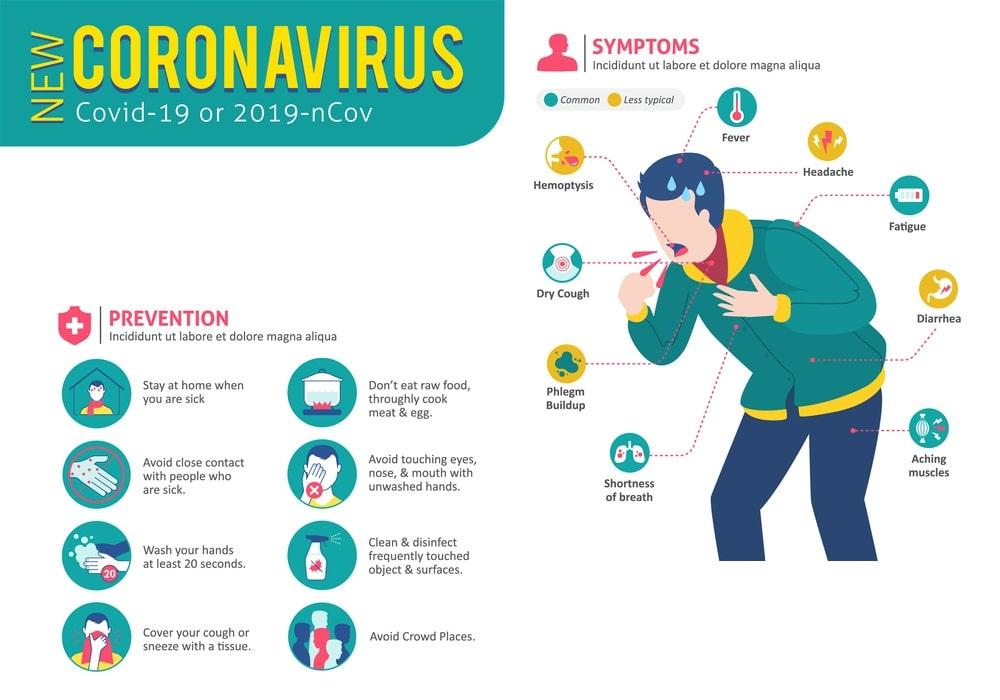 what is coronavirus covid 2019 SYMPTOMS, PREVENTION-INFOGRAPHIC